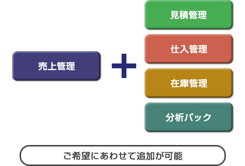 複雑化する業務に柔軟なカスタマイズ! 拡張性の高い業務管理システム「経営格差」
