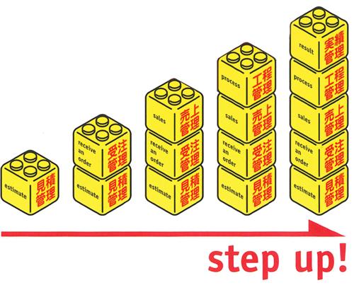 印刷業の複雑な事務・管理のトータルシステム