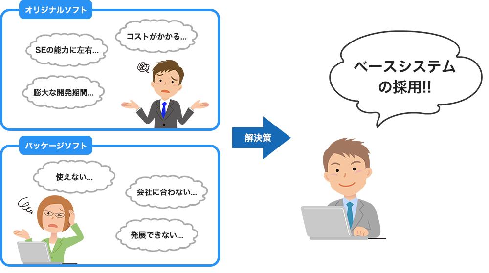 システムの構築方法