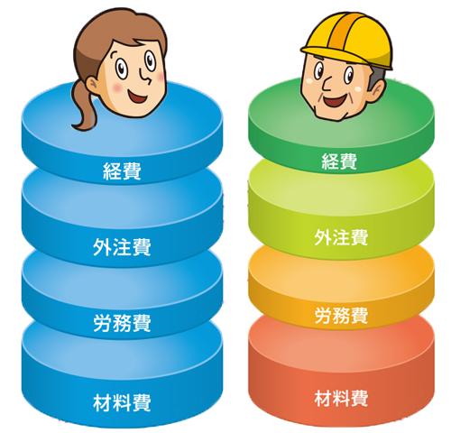 """2つの""""見える""""で工事ごとの収益UP!"""
