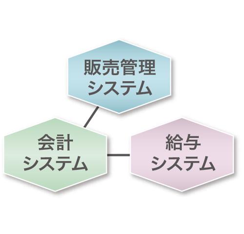 販売管理~会計システム、給与システムとの連携で業務効率をさらにアップ