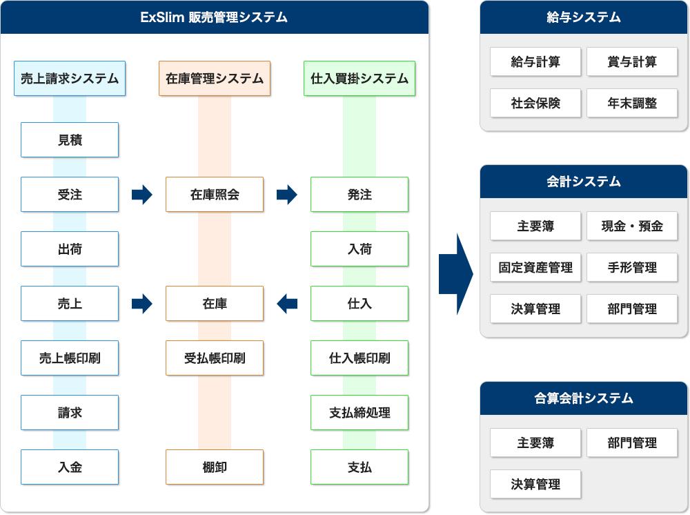 販売管理システム 全体の流れ