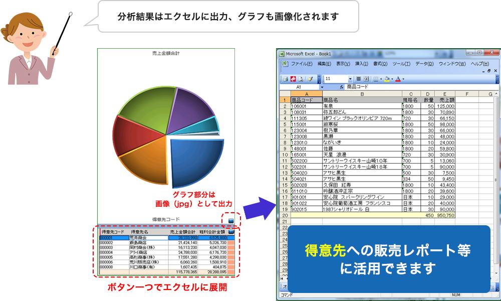 経営者が欲しい情報をグラフ化する管理帳票
