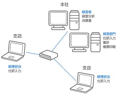 「弥生ネットワーク」ならではの、事業所間での業務連携に対応